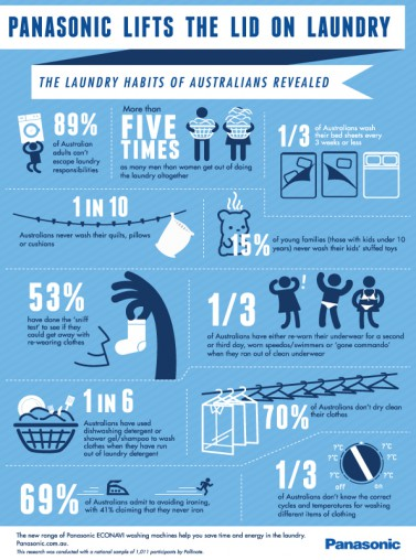 Infographic - Panasonic Laundry Statistics