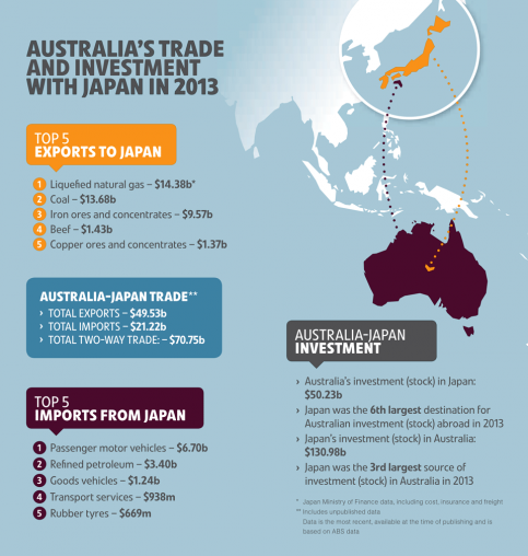 (Source: Department of Foreign Affairs and Trade website – www.dfat.gov.au)