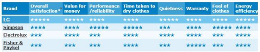 Canstar Blue clothes dryer results.